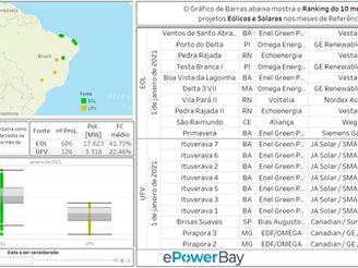 Ranking Operacional Eólico e Solar: Fevereiro de 2021