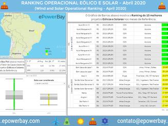 Ranking Operacional Eólico e Solar: Abril de 2020