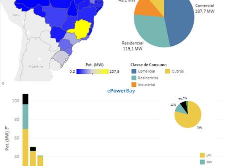 Informações sobre o mercado de Geração Distribuída no Brasil