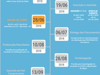 LEILÃO DE TRANSMISSÃO 02/2018 - Edital Aprovado