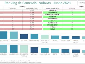 Ranking das Comercializadoras de Energia  - Junho 2021
