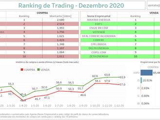Ranking Comercializadoras - Dezembro 2020