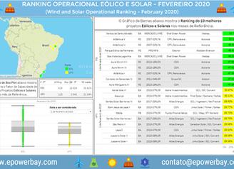 Ranking Operacional Eólico e Solar: Fevereiro de 2020