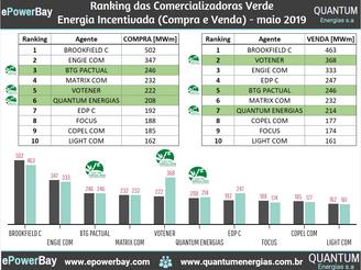 Ranking das Comercializadoras Verdes Energia Incentivada - Maio 2019