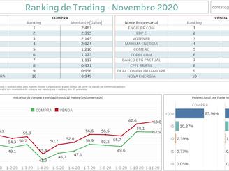 Ranking Comercializadoras - Novembro 2020
