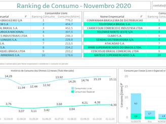 Ranking Consumidores - Novembro 2020
