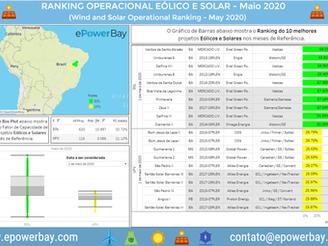 Ranking Operacional Eólico e Solar: Maio de 2020