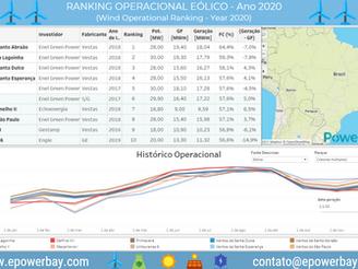 Ranking Anual 2020 - Eólico e Solar