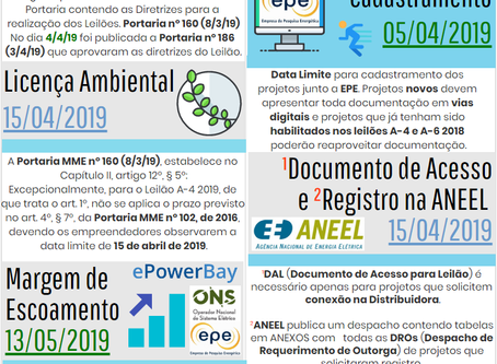A-4 2019: Cadastramento dos projetos na EPE