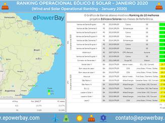 Ranking Operacional Eólico e Solar: Janeiro de 2020