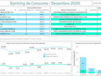 Ranking Consumidores - Dezembro 2020
