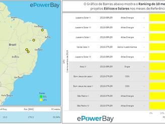 Ranking Operacional Eólico e Solar: Novembro de 2019