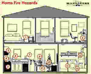 Legend: 1) Space heater 2) Congested outlet 3) Microwave 4) Frying pan 5) Oven 6) Cooking oil 7) Candles 8) Barbecue 9) Lit cigarettes 10) Christmas tree 11, 12) Washer, dryer 13) Furnace
