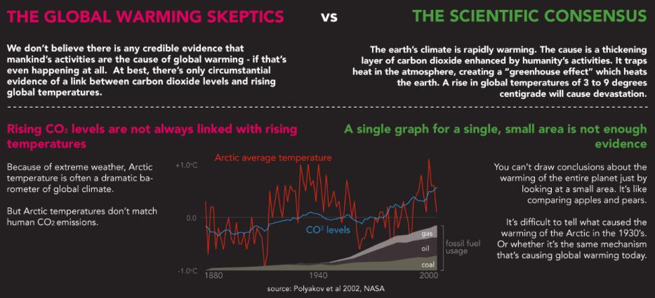 Global Warming - Skeptics Vs Sci...