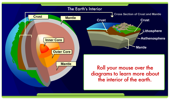 Interactives - Dynamic Earth