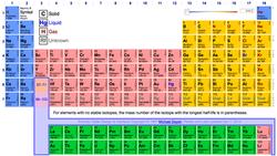Dynamic Periodic Table