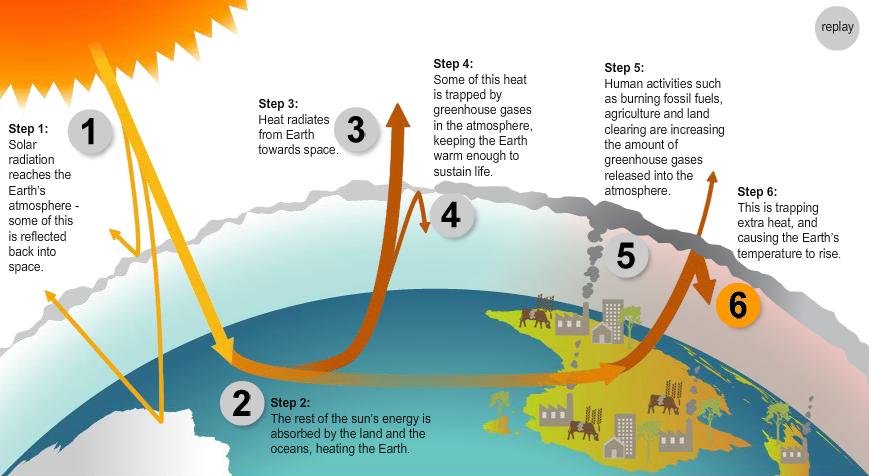 Greenhouse Effect - Australian Gov.