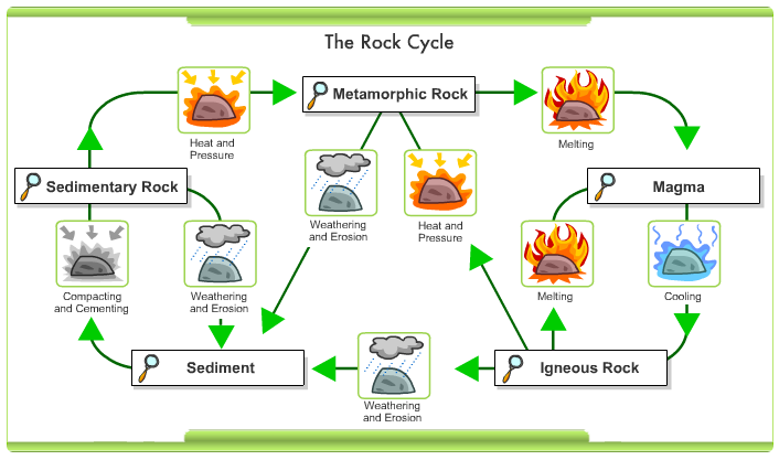 Interactives - The Rock Cycle