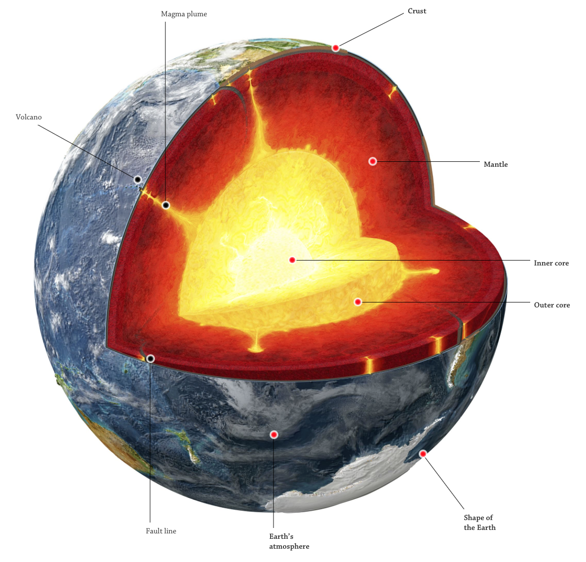 Structure of the Earth Interactive