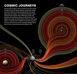 54 Years of Space Exploration