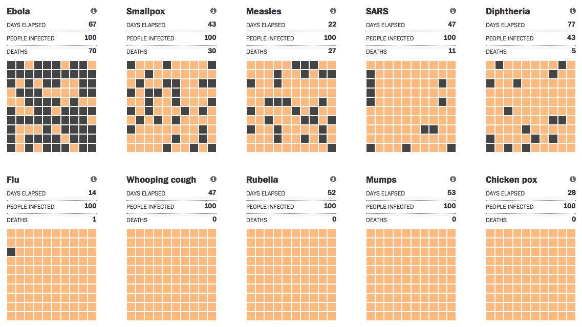 Ebola spreads slower, kills more ...