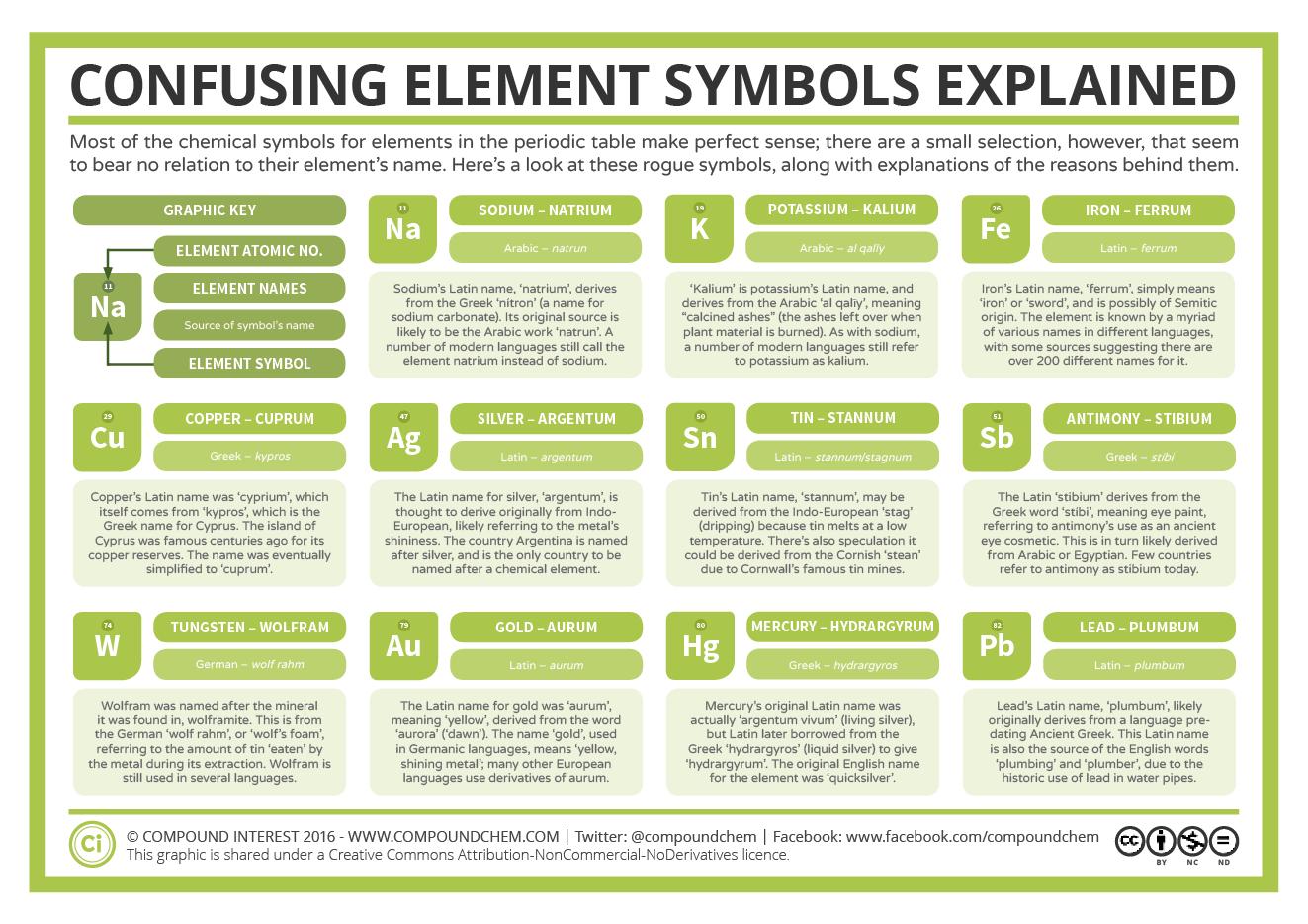 11 Confusing Chemical Symbols