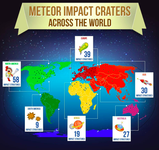 Meteor Impact Craters Around the ...