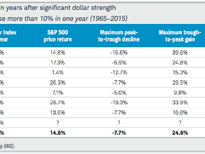 Investing In a Strong US Dollar Environment