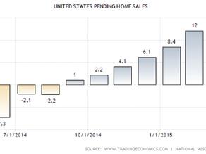 Housing Market Strong