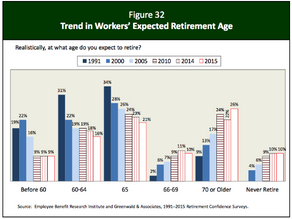 Prepared for Retirement?