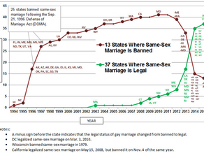 Marriage Equality...Financial Challenges