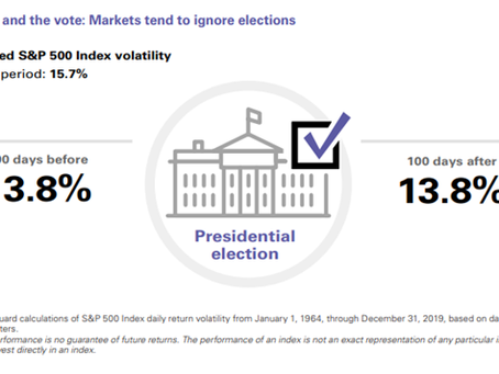 Elections and Markets
