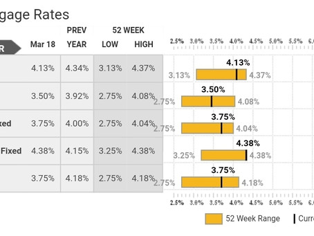 Mortgage Rates and Fed Funds