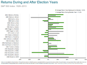 Elections and Financial Markets
