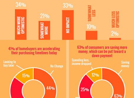 2020 Homebuyer Preferences