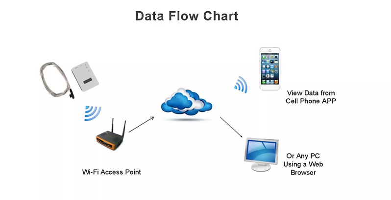 Wi-Fi Temperature Monitoring Infrastructure and Cloud Software