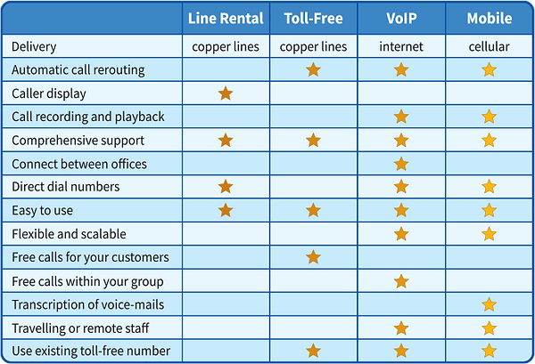 Phone Systems Comparison Chart