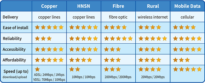 Business Internet Services Comparison Chart