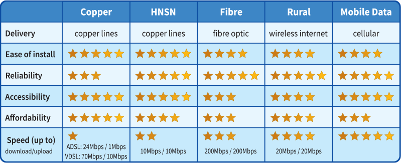 Business Internet Comparison Chart