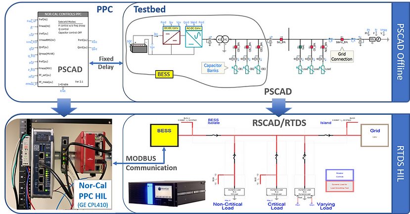 PPC_Testbed_PSCAD_RSCAD.png