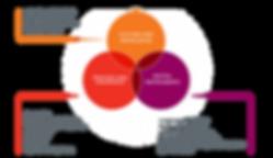 key themes diagram