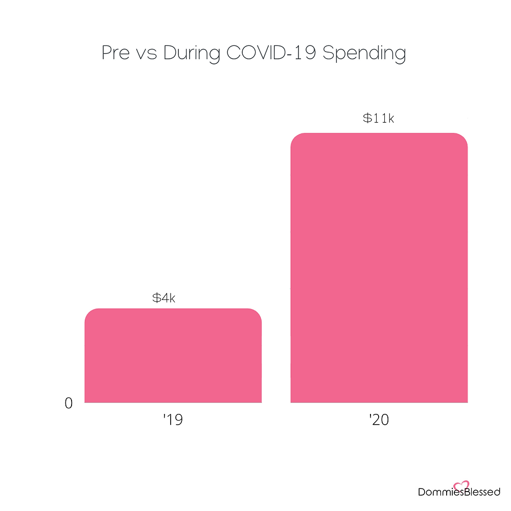 amazon order reports 2020, covid spending habits, covid spending analysis, corona virus spending, corona virus spending habits