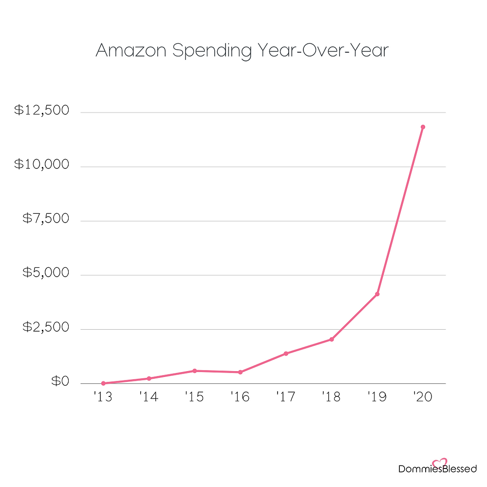 year over year consumer spending, consumer spending, consumer spending examples, consumer spending reports, stay at home mom spending too much money, my mom spends too much money, mom spending too much money, amazon spending, amazon spending report, amazon spending summary, amazon spending report 2020