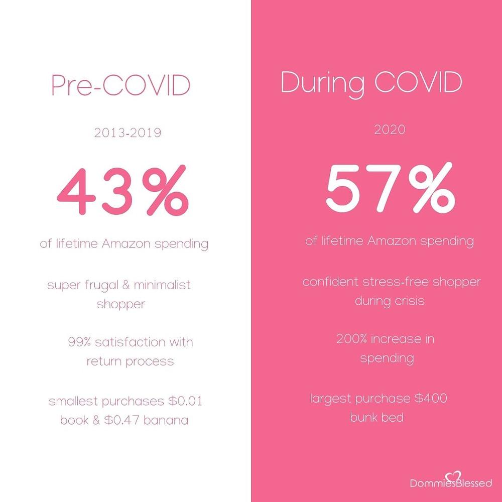 pre covid spending pre copied consumer spending, covid spending habits