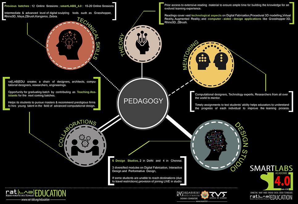 Smart Labs 4 Pedagogy