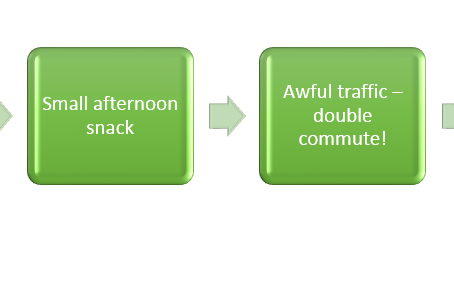 The eating change of events: Choosing the right link when you want to break it