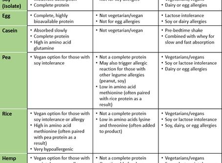 Choosing a protein powder