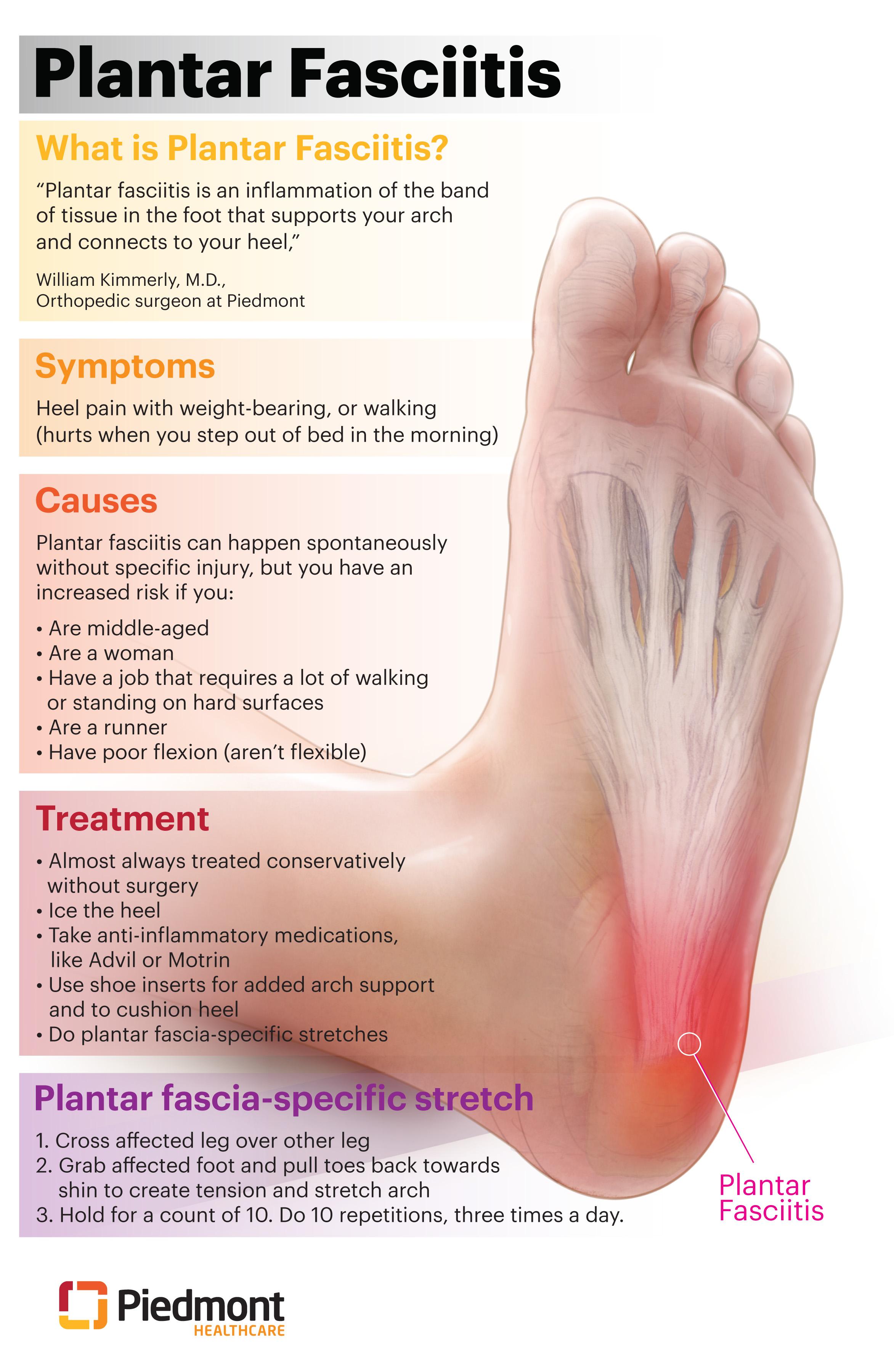 Plantar Fascia Infographic