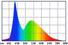 Спектр обычной LED лампы.png