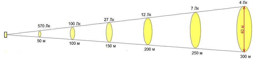 Прожектор 120 Вт